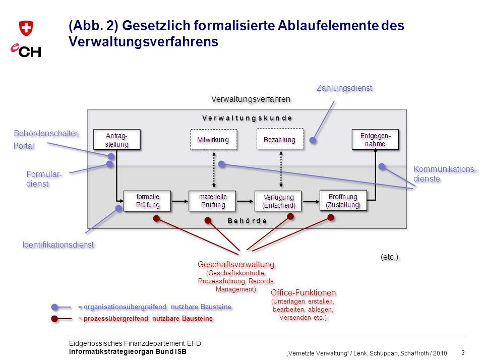 (Abb. 2) Gesetzlich formalisierte Ablaufelemente des Verwaltungsverfahrens