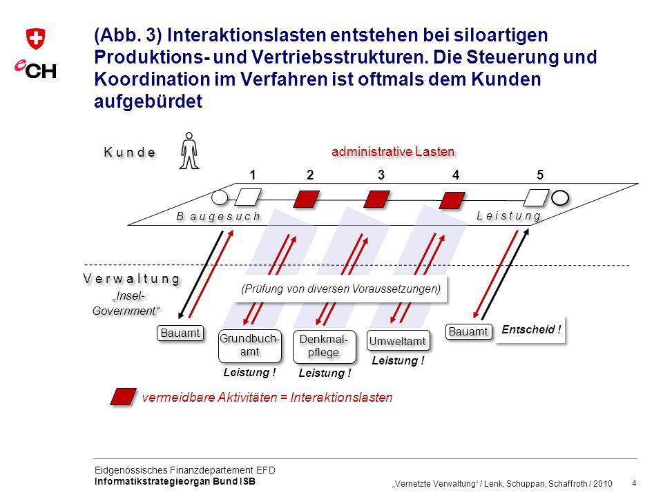 (Abb. 3) Interaktionslasten entstehen bei siloartigen Produktions- und Vertriebsstrukturen. Die Steuerung und Koordination im Verfahren ist oftmals dem Kunden aufgebürdet