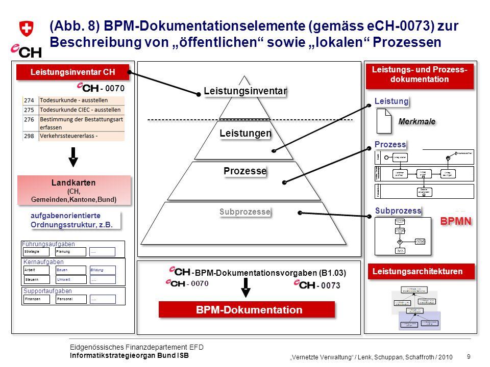 """(Abb. 8) BPM-Dokumentationselemente (gemäss eCH-0073) zur Beschreibung von """"öffentlichen sowie """"lokalen Prozessen"""