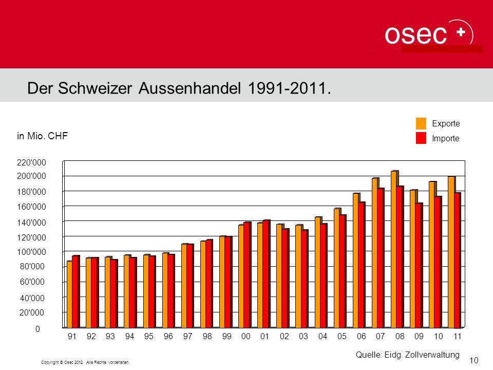 Der Schweizer Aussenhandel 1991-2011.
