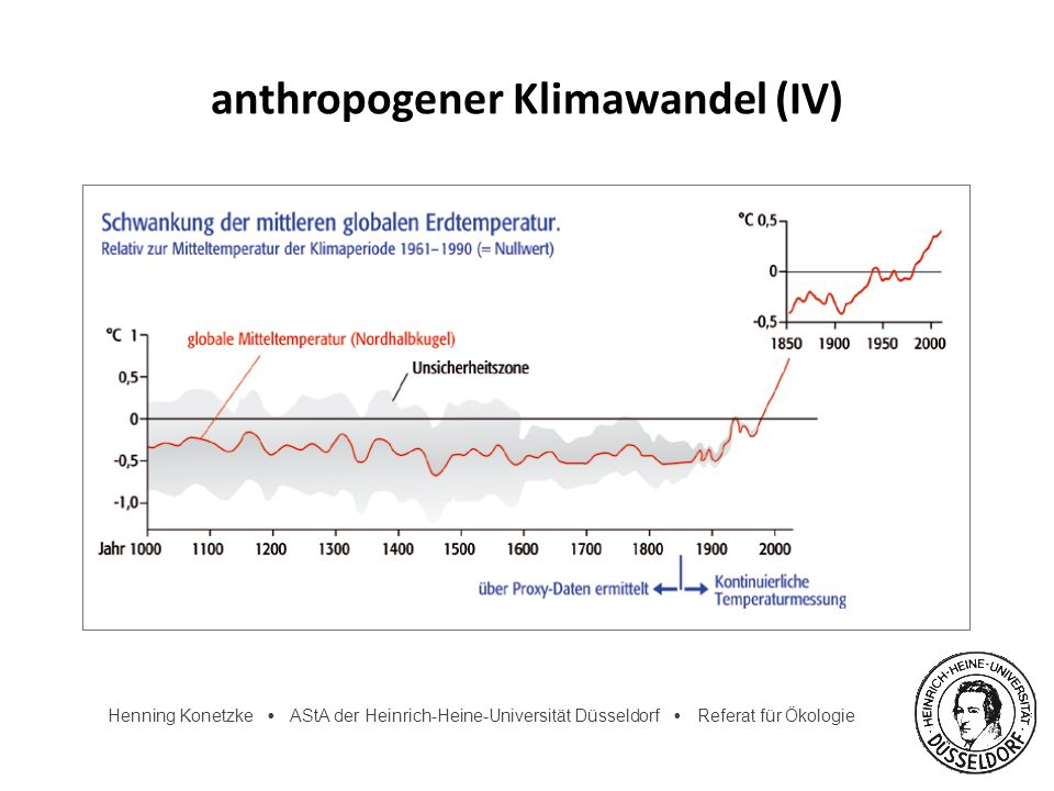 anthropogener Klimawandel (IV)