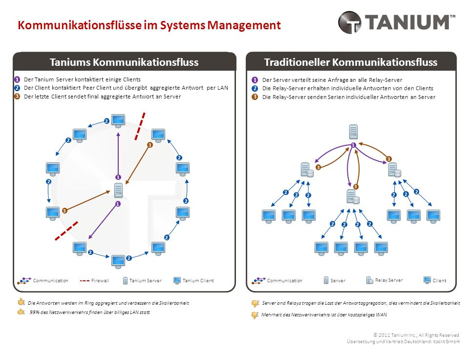 Taniums Kommunikationsfluss Traditioneller Kommunikationsfluss