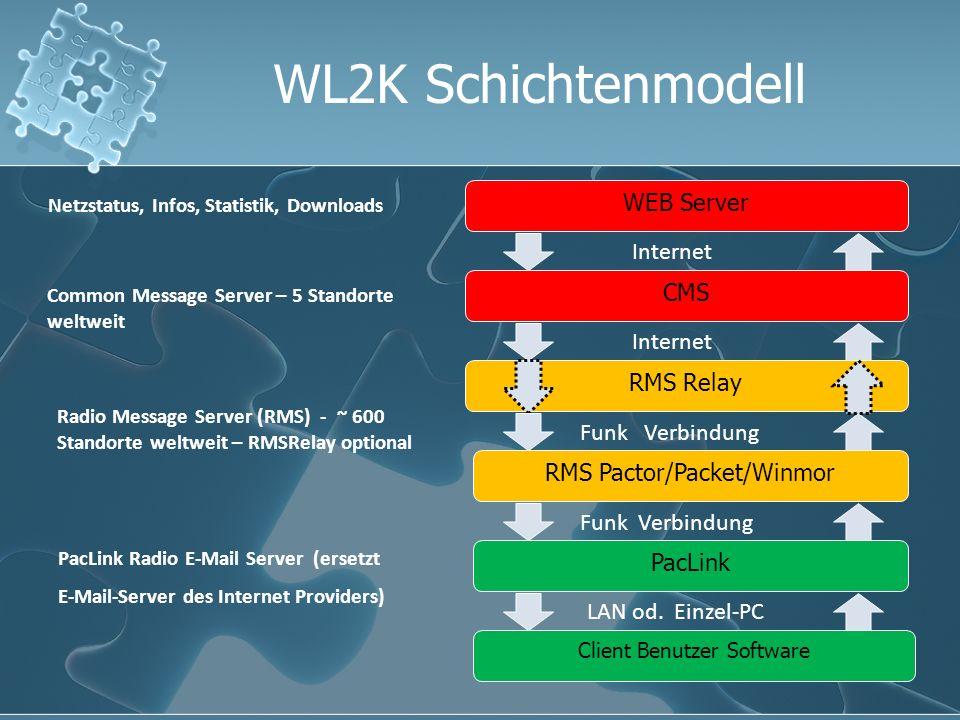 WL2K Schichtenmodell WEB Server Internet CMS Internet RMS Relay