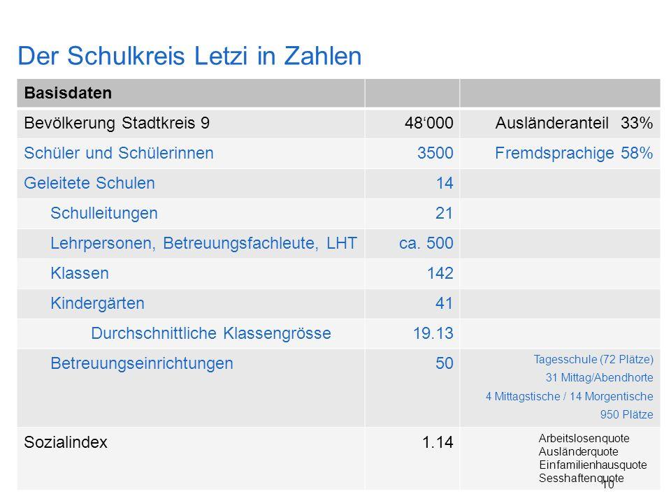 Der Schulkreis Letzi in Zahlen