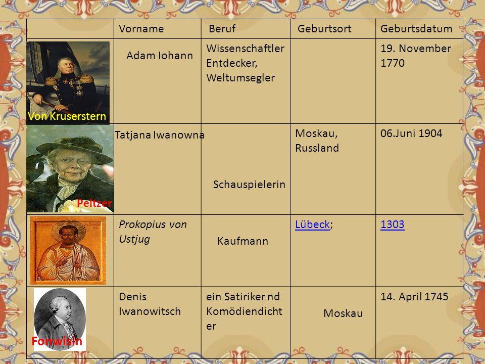Fonwisin Vorname Beruf Geburtsort Geburtsdatum Wissenschaftler
