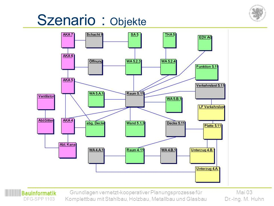 Szenario : Objekte Spezifische vs. allg. Objekte. Schnittmenge ! IFC.