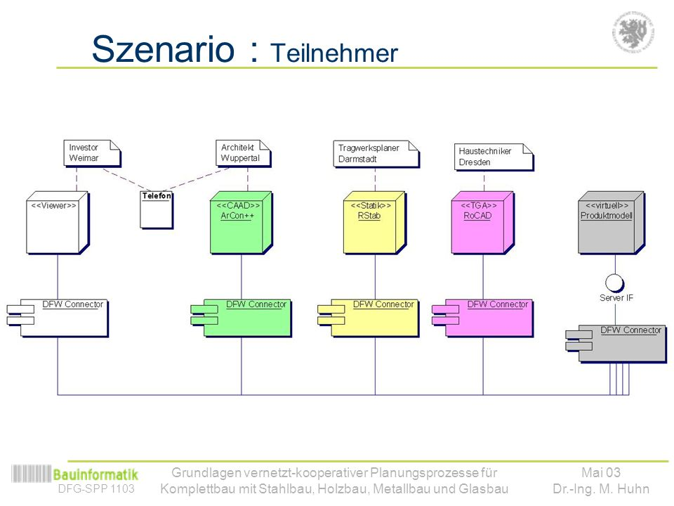 Szenario : Teilnehmer Verteilung offensichtlich, aber… Wer implementiert was Wo Abb. Lokales Modell – Zentrales Modell.