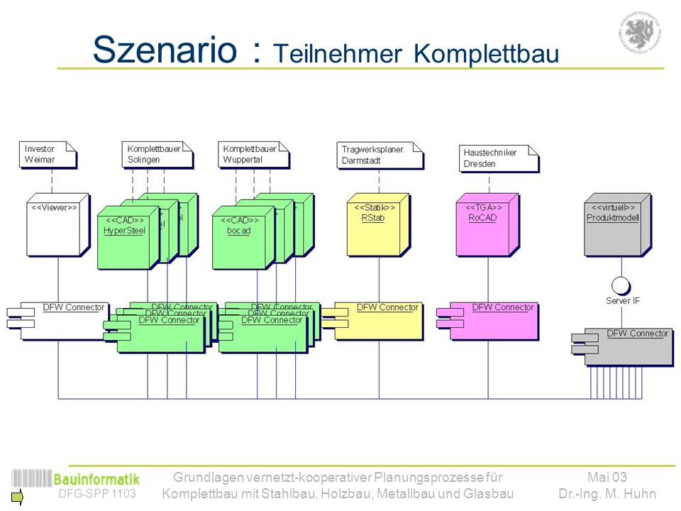 Szenario : Teilnehmer Komplettbau