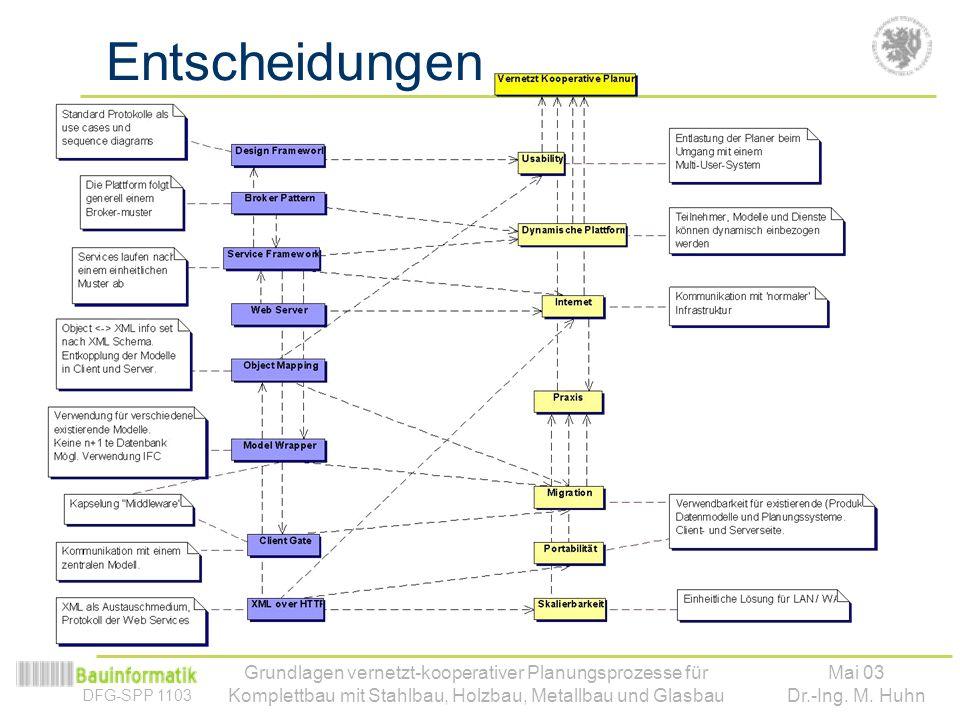 Entscheidungen Grundlagen vernetzt-kooperativer Planungsprozesse für Komplettbau mit Stahlbau, Holzbau, Metallbau und Glasbau.