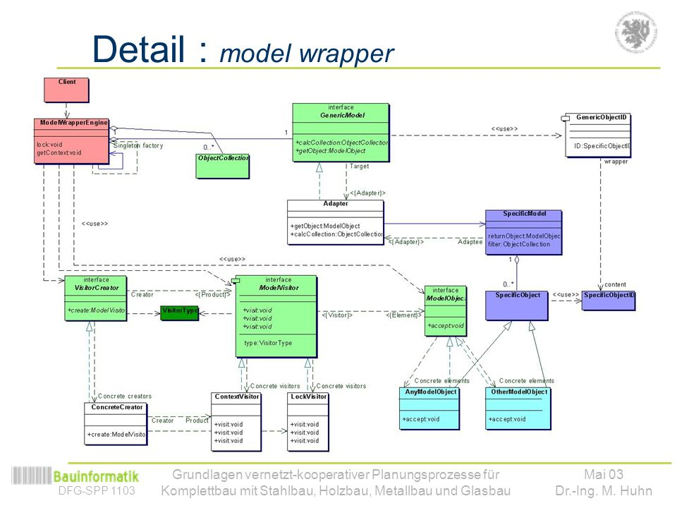 Detail : model wrapper Grundlagen vernetzt-kooperativer Planungsprozesse für Komplettbau mit Stahlbau, Holzbau, Metallbau und Glasbau.