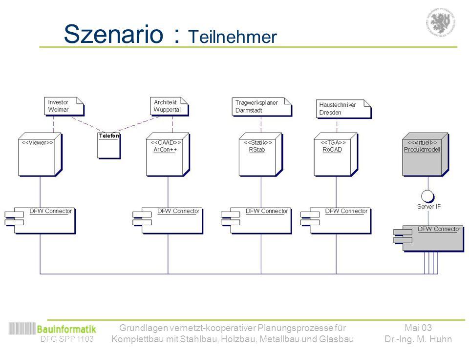 Szenario : Teilnehmer Versch. Systeme + (virtuelles) Pm. Standorte … Internet. Dynamische Registrierung.