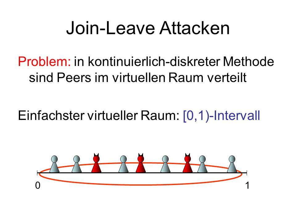 Join-Leave Attacken Problem: in kontinuierlich-diskreter Methode sind Peers im virtuellen Raum verteilt.