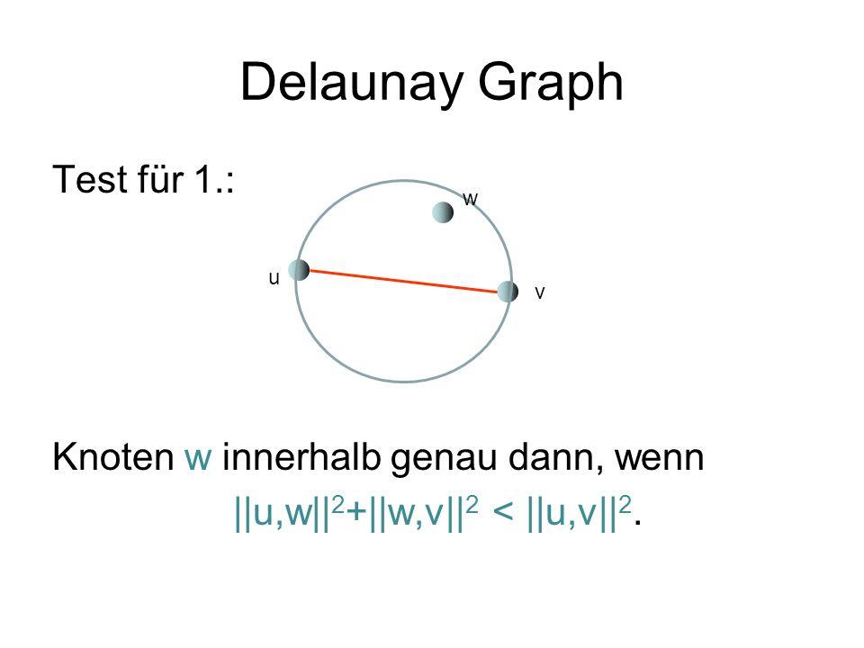 Delaunay Graph Test für 1.: Knoten w innerhalb genau dann, wenn ||u,w||2+||w,v||2 < ||u,v||2. w. u.