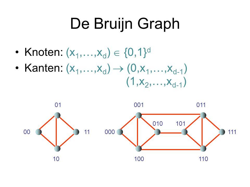 De Bruijn Graph Knoten: (x1,…,xd)  {0,1}d