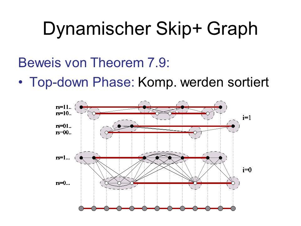 Dynamischer Skip+ Graph