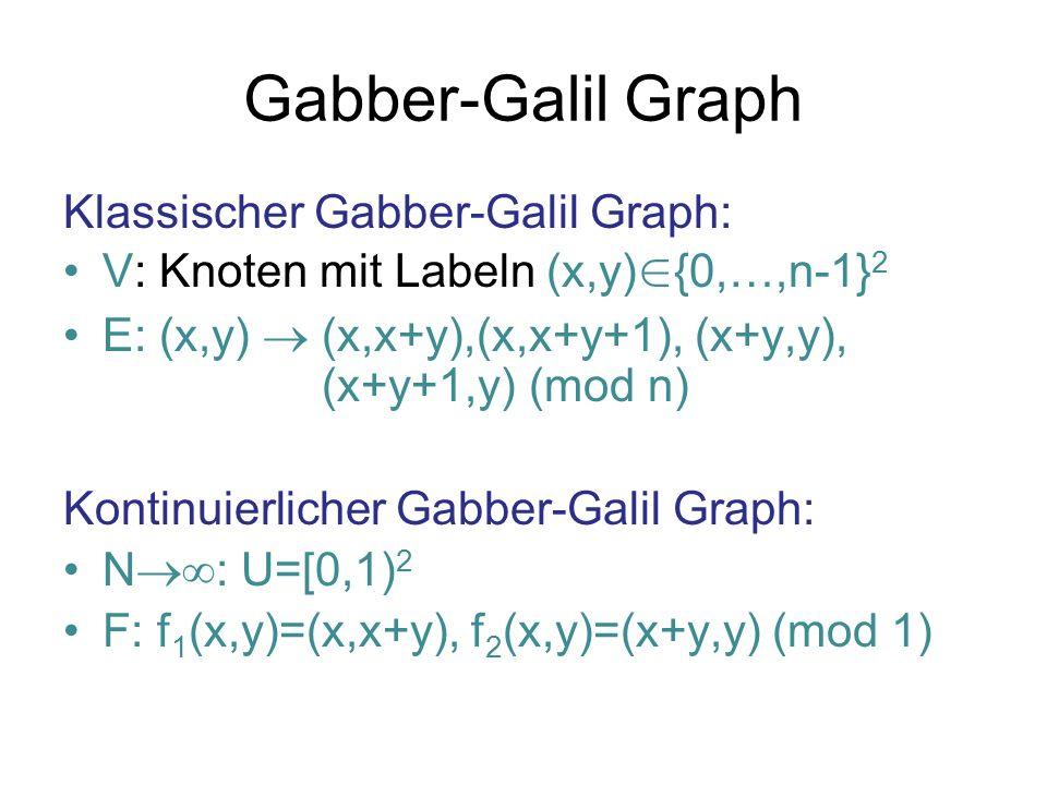 Gabber-Galil Graph Klassischer Gabber-Galil Graph:
