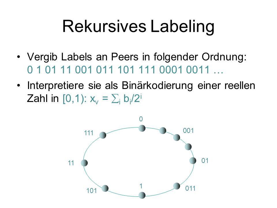 Rekursives Labeling Vergib Labels an Peers in folgender Ordnung: 0 1 01 11 001 011 101 111 0001 0011 …