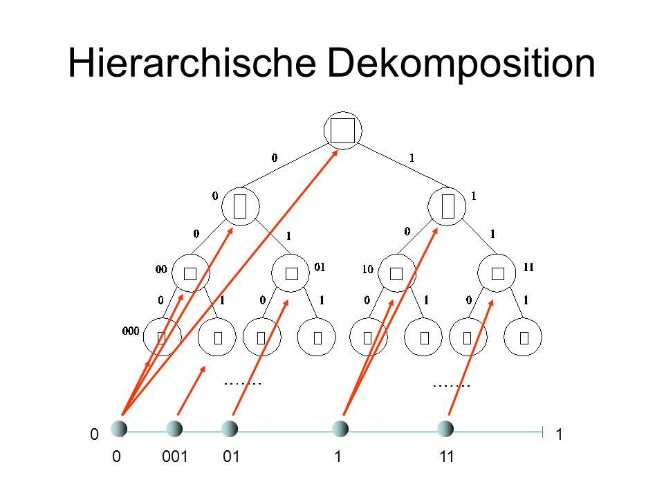 Hierarchische Dekomposition