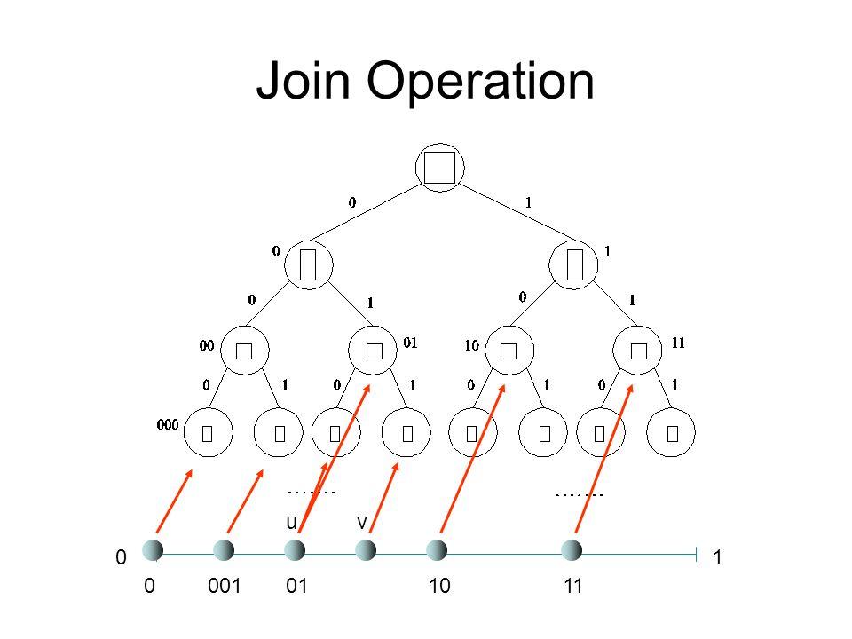 Join Operation u v 1 001 01 10 11