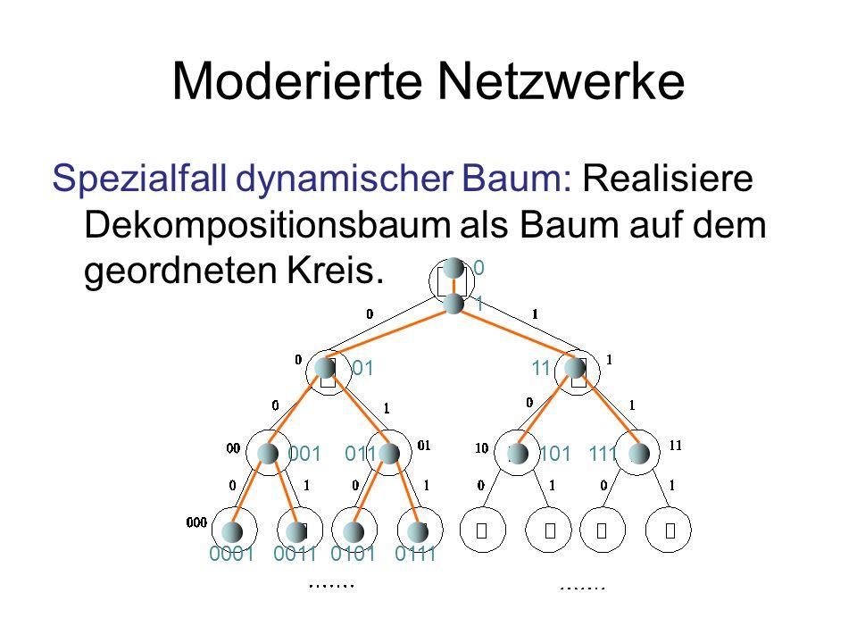 Moderierte Netzwerke Spezialfall dynamischer Baum: Realisiere Dekompositionsbaum als Baum auf dem geordneten Kreis.