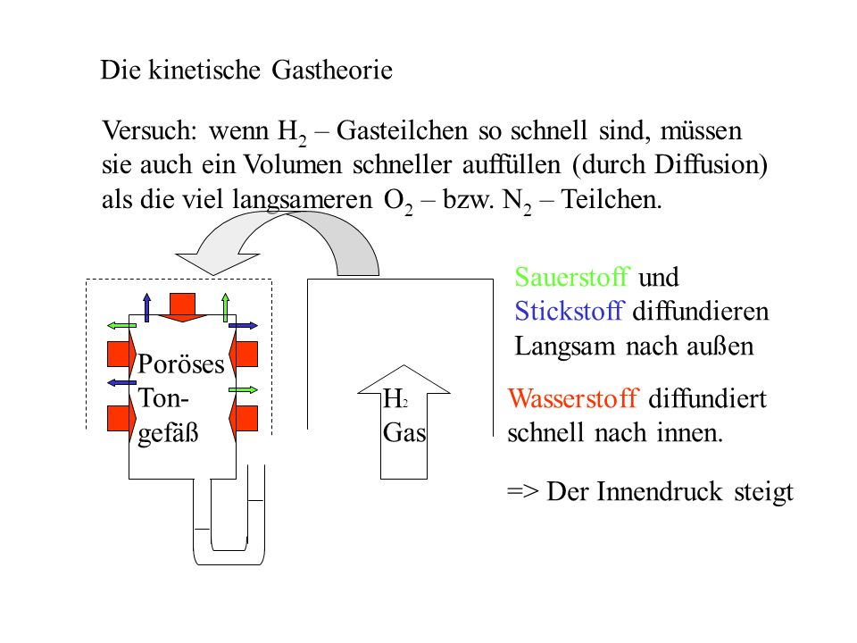 Die kinetische Gastheorie