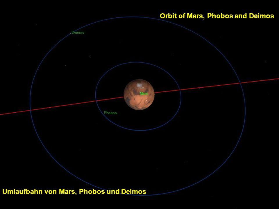 Orbit of Mars, Phobos and Deimos