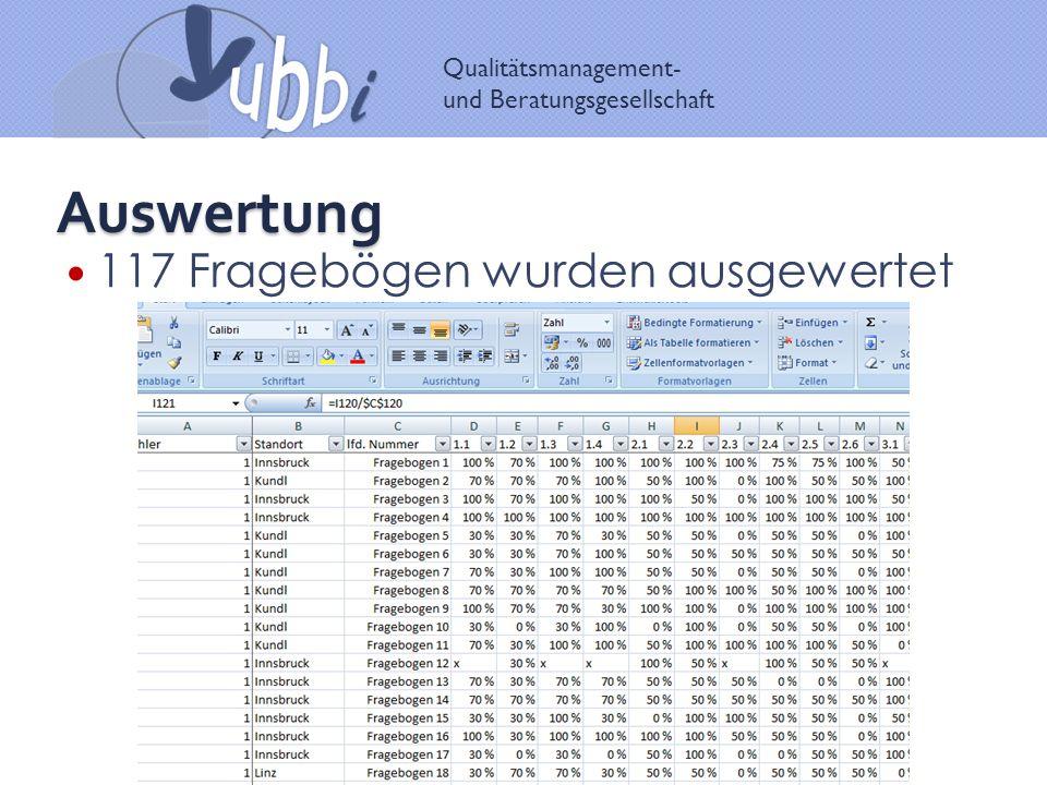 Auswertung 117 Fragebögen wurden ausgewertet