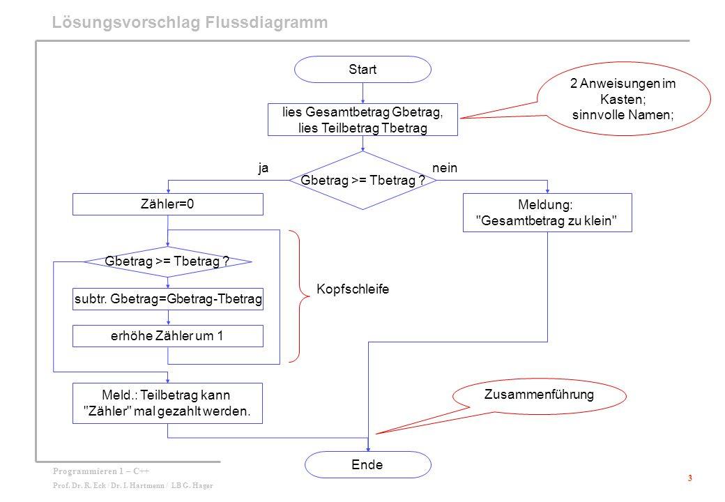 Lösungsvorschlag Flussdiagramm