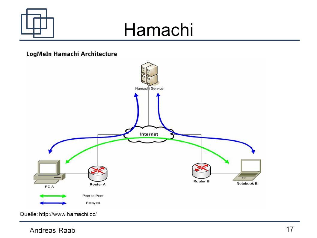 Hamachi Quelle: http://www.hamachi.cc/