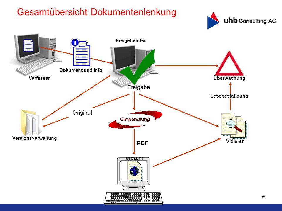Gesamtübersicht Dokumentenlenkung