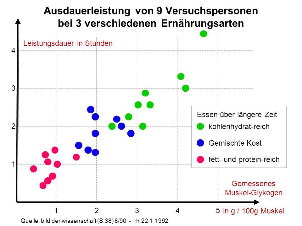 Gemessenes Muskel-Glykogen in g / 100g Muskel