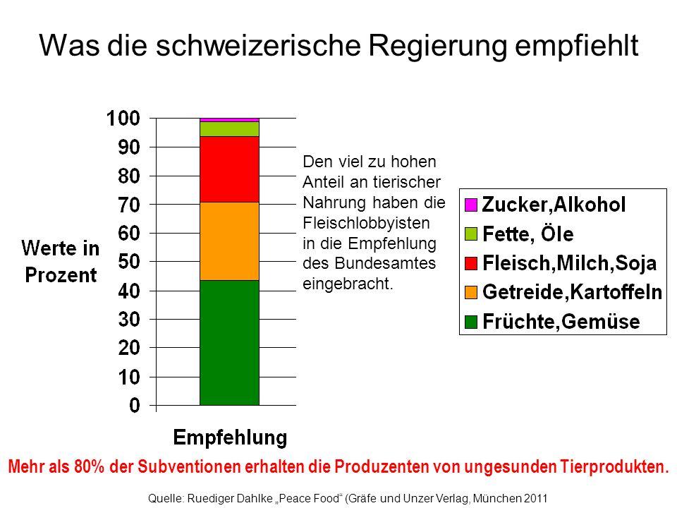 Was die schweizerische Regierung empfiehlt und was sie subventioniert