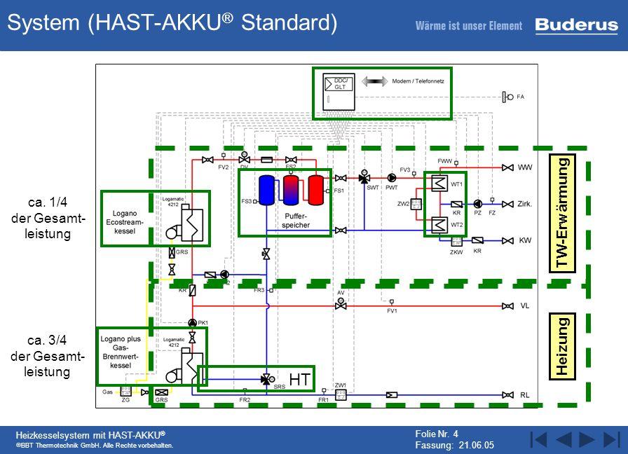 System (HAST-AKKU® Standard)