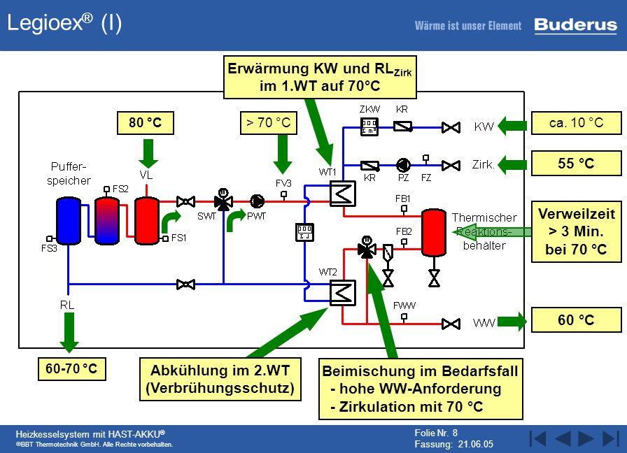Legioex® (I) Erwärmung KW und RLZirk im 1.WT auf 70°C 55 °C