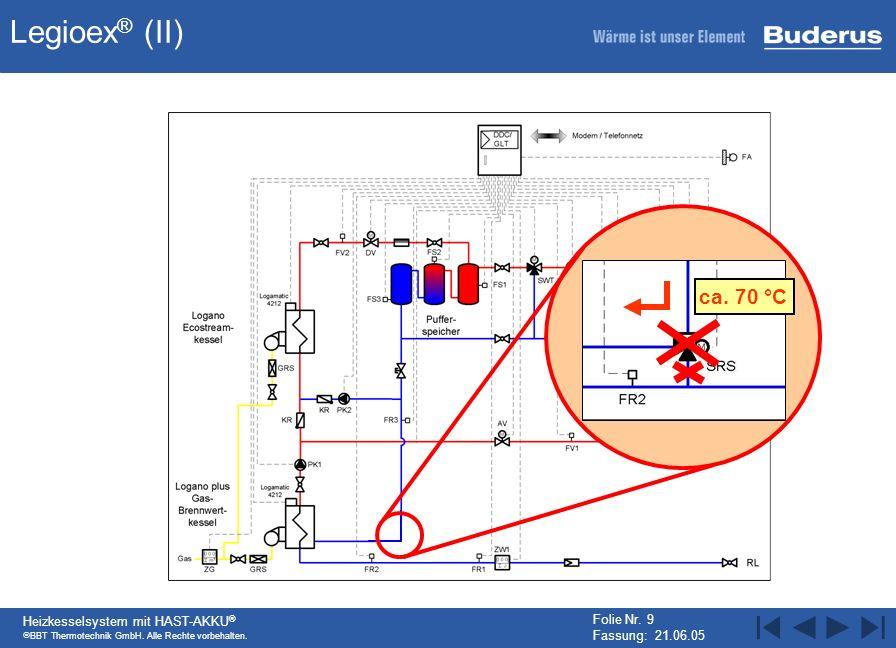 Legioex® (II) ca. 70 °C Heizkesselsystem mit HAST-AKKU®