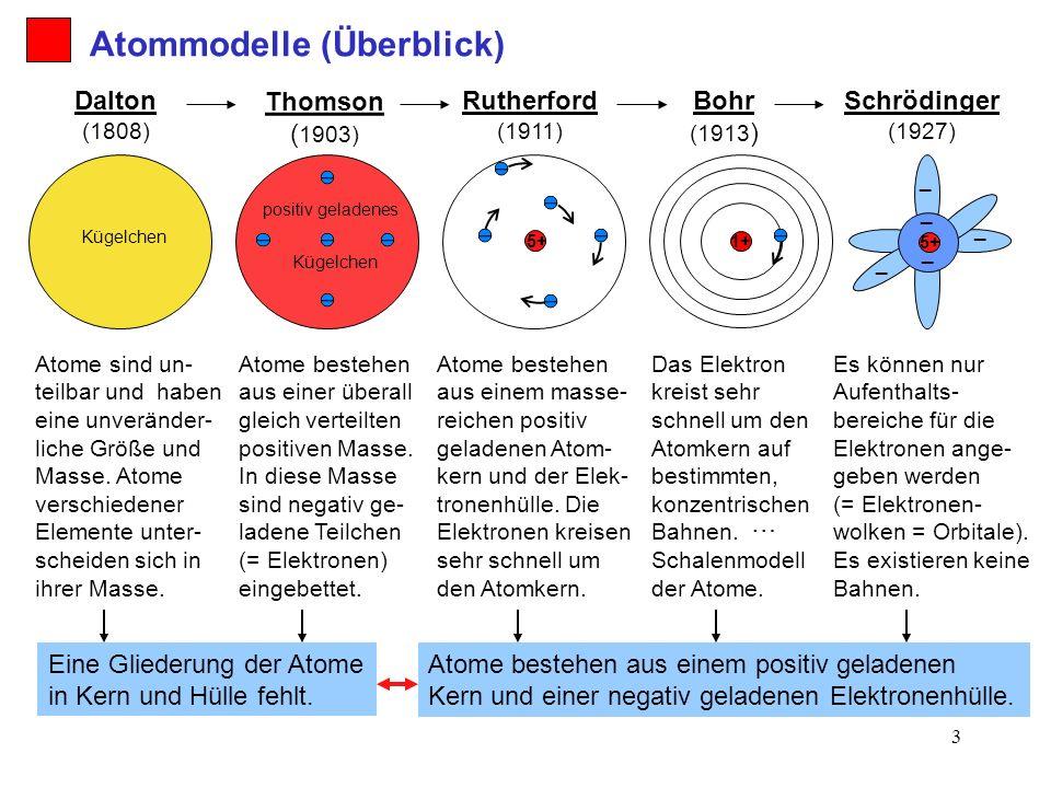 Atommodelle (Überblick)