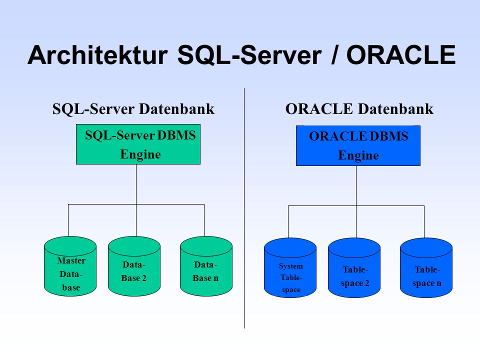 Architektur SQL-Server / ORACLE
