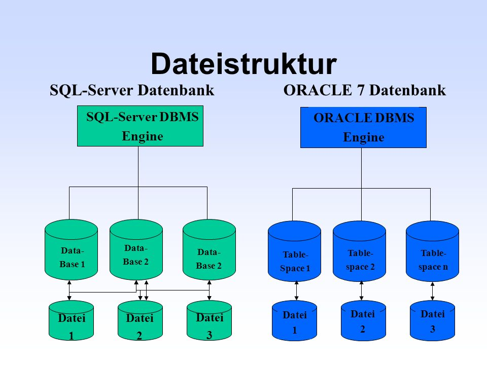 Dateistruktur SQL-Server Datenbank ORACLE 7 Datenbank SQL-Server DBMS