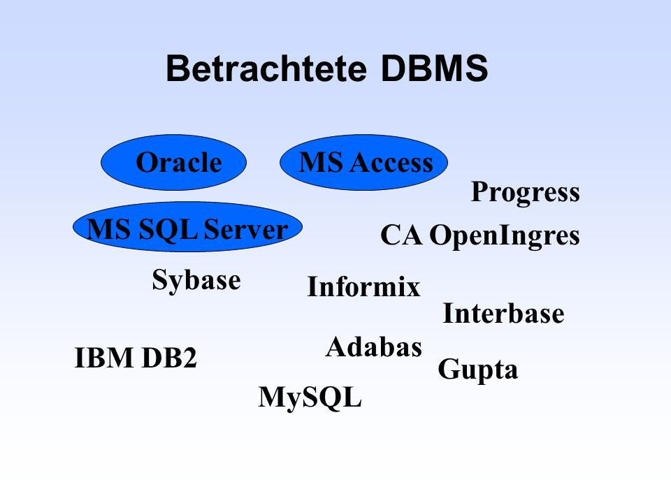Betrachtete DBMS Oracle MS Access Progress MS SQL Server CA OpenIngres