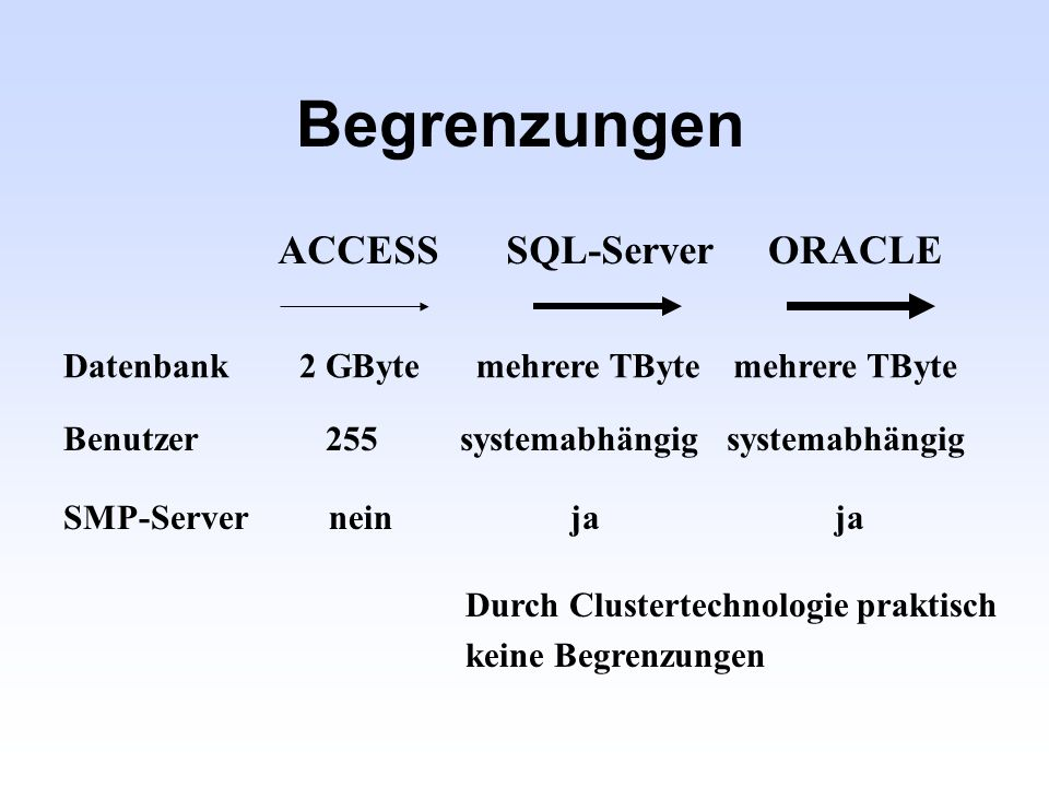 Begrenzungen ACCESS SQL-Server ORACLE Datenbank 2 GByte mehrere TByte