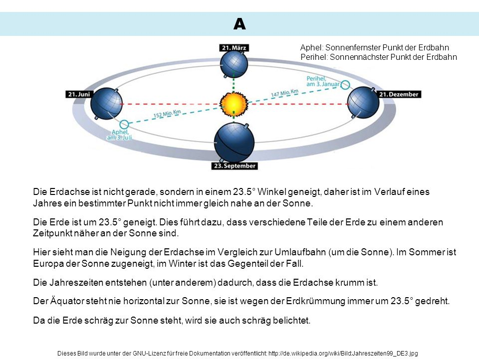 A Aphel: Sonnenfernster Punkt der Erdbahn Perihel: Sonnennächster Punkt der Erdbahn.