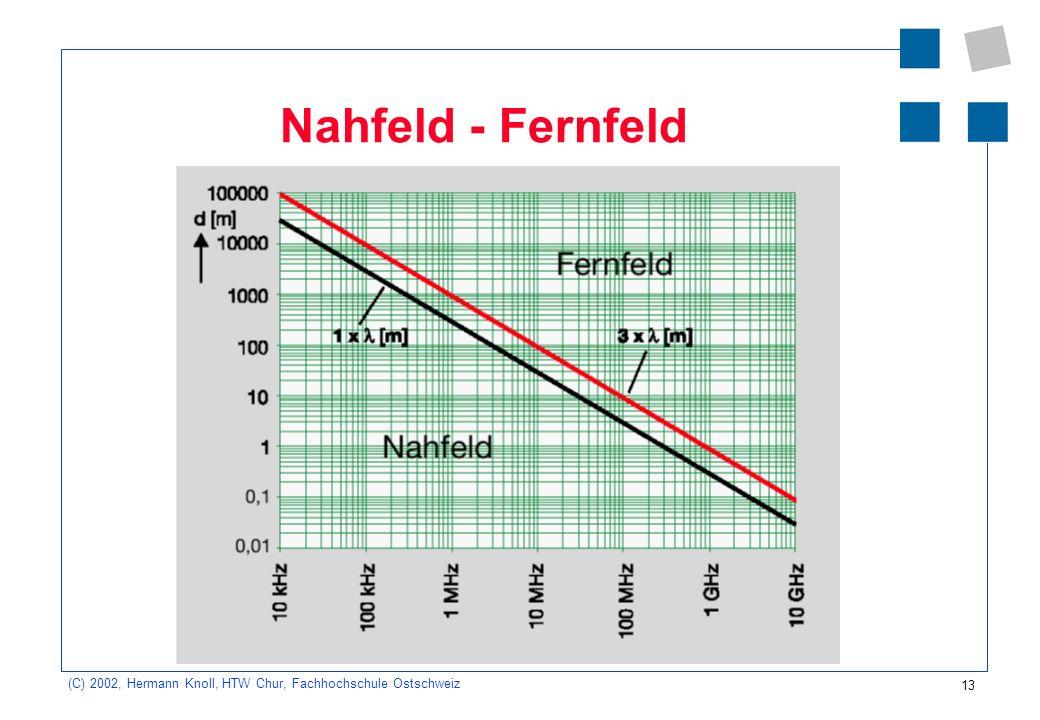 Nahfeld - Fernfeld