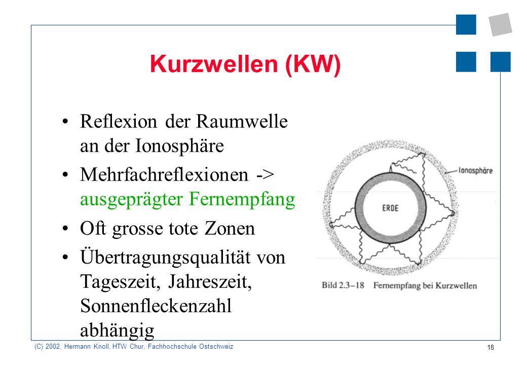 Kurzwellen (KW) Reflexion der Raumwelle an der Ionosphäre