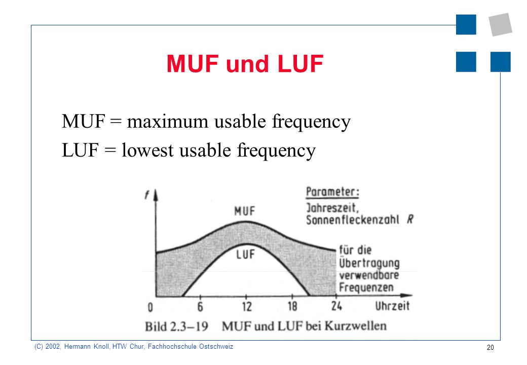 MUF und LUF MUF = maximum usable frequency