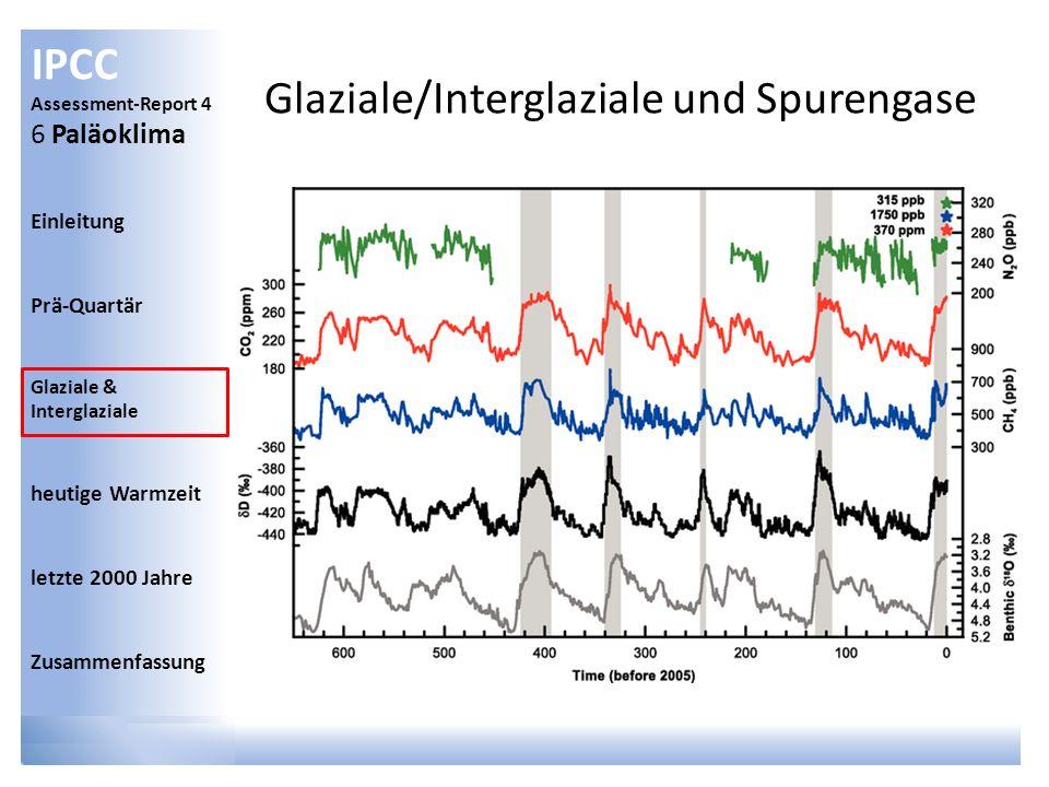 Glaziale/Interglaziale und Spurengase
