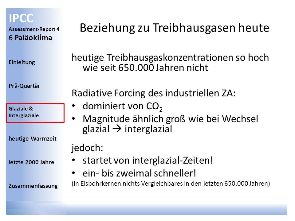 Beziehung zu Treibhausgasen heute