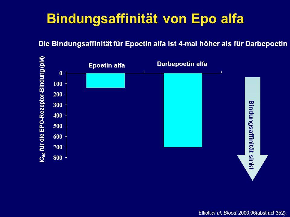 Bindungsaffinität von Epo alfa