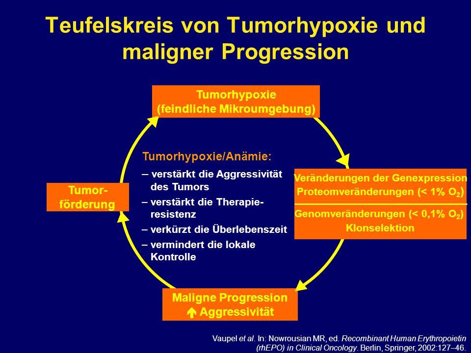 Teufelskreis von Tumorhypoxie und maligner Progression
