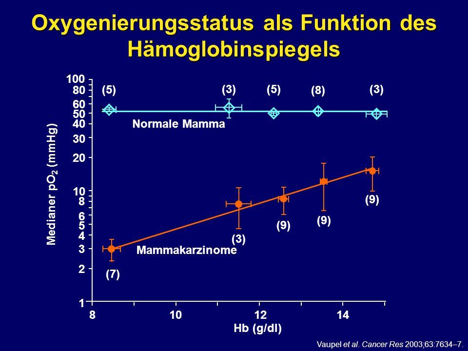 Oxygenierungsstatus als Funktion des Hämoglobinspiegels