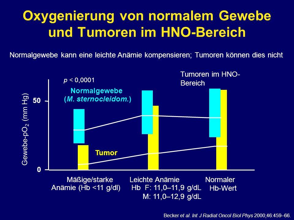 Oxygenierung von normalem Gewebe und Tumoren im HNO-Bereich